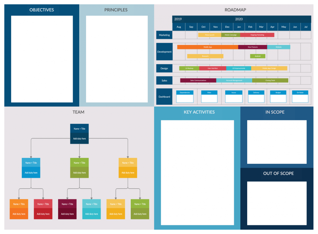 Project Charter Template - phases of project management