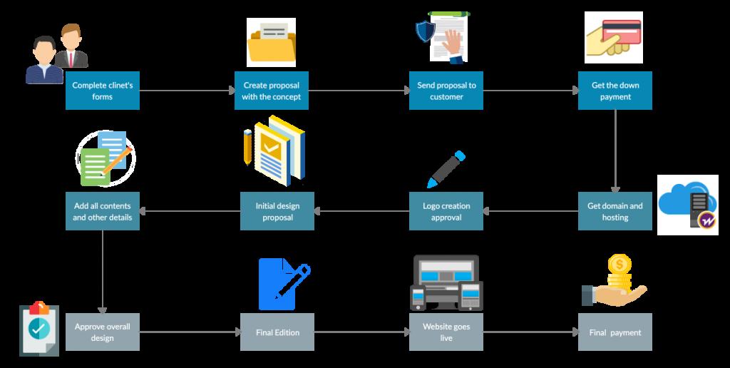Website Design Workflow