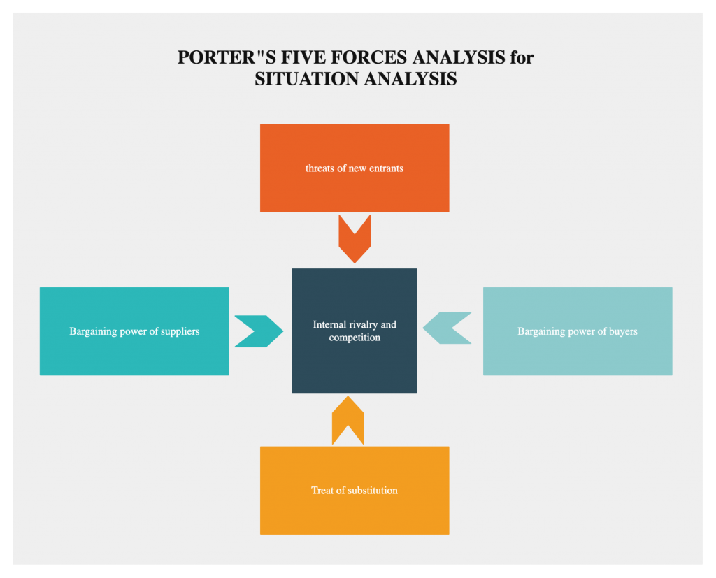 Porters-Five-Forces-Diagram-for-Situation-Analysis-classic