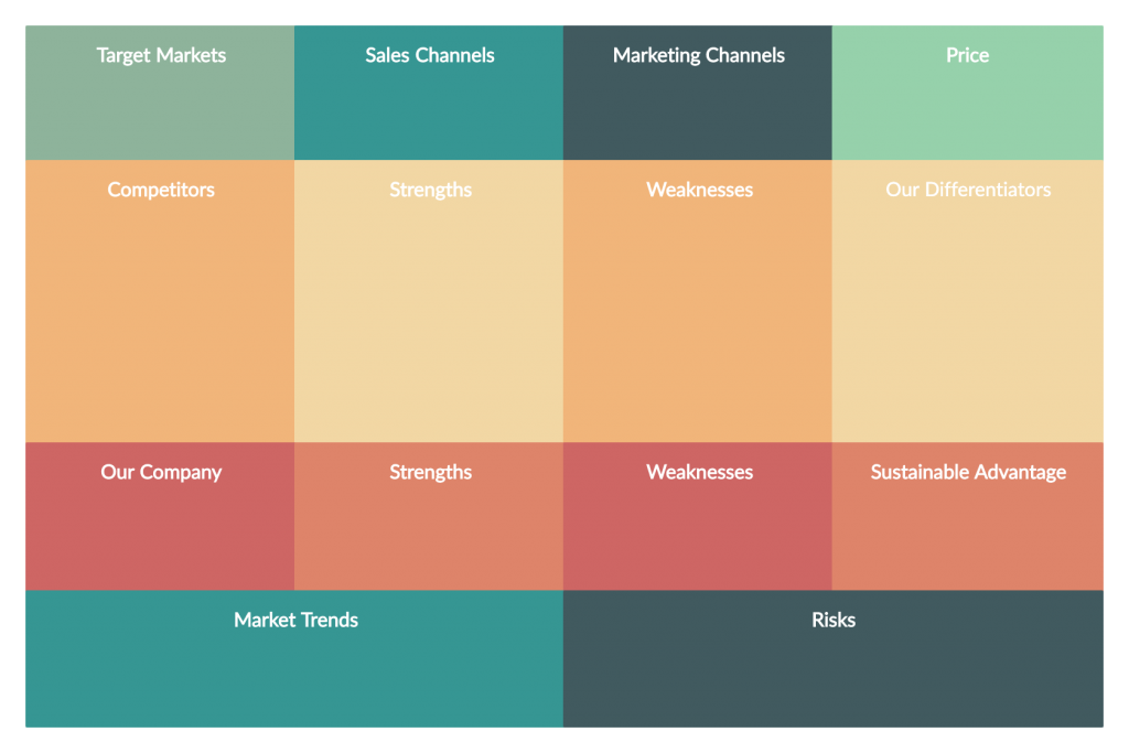 Product Strategy Canvas