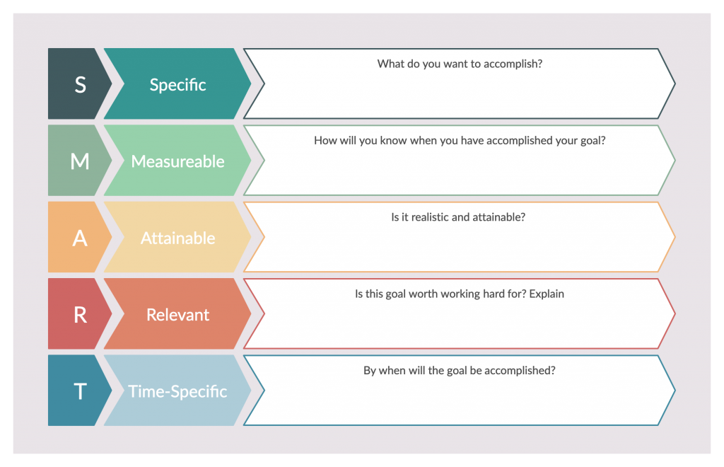 SMART Goal Template for Goal Setting Process