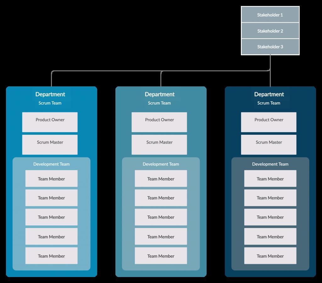 Scrum Team Org Chart What is Scrum Methodology