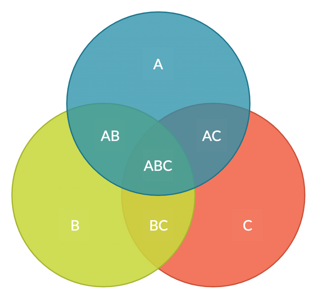 Venn Diagram Template