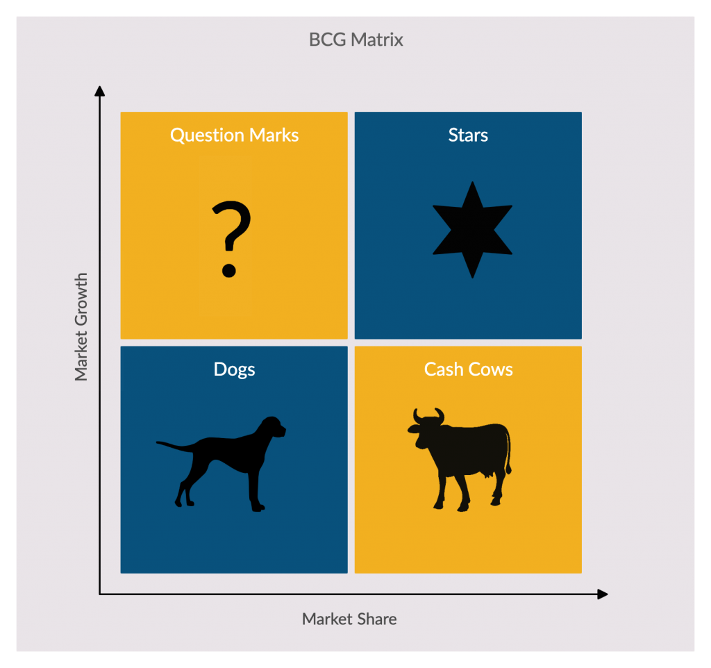 BCG Matrix Strategy Framework