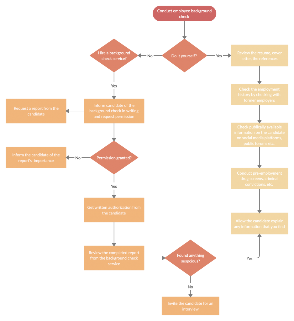 Background Check Process Flow