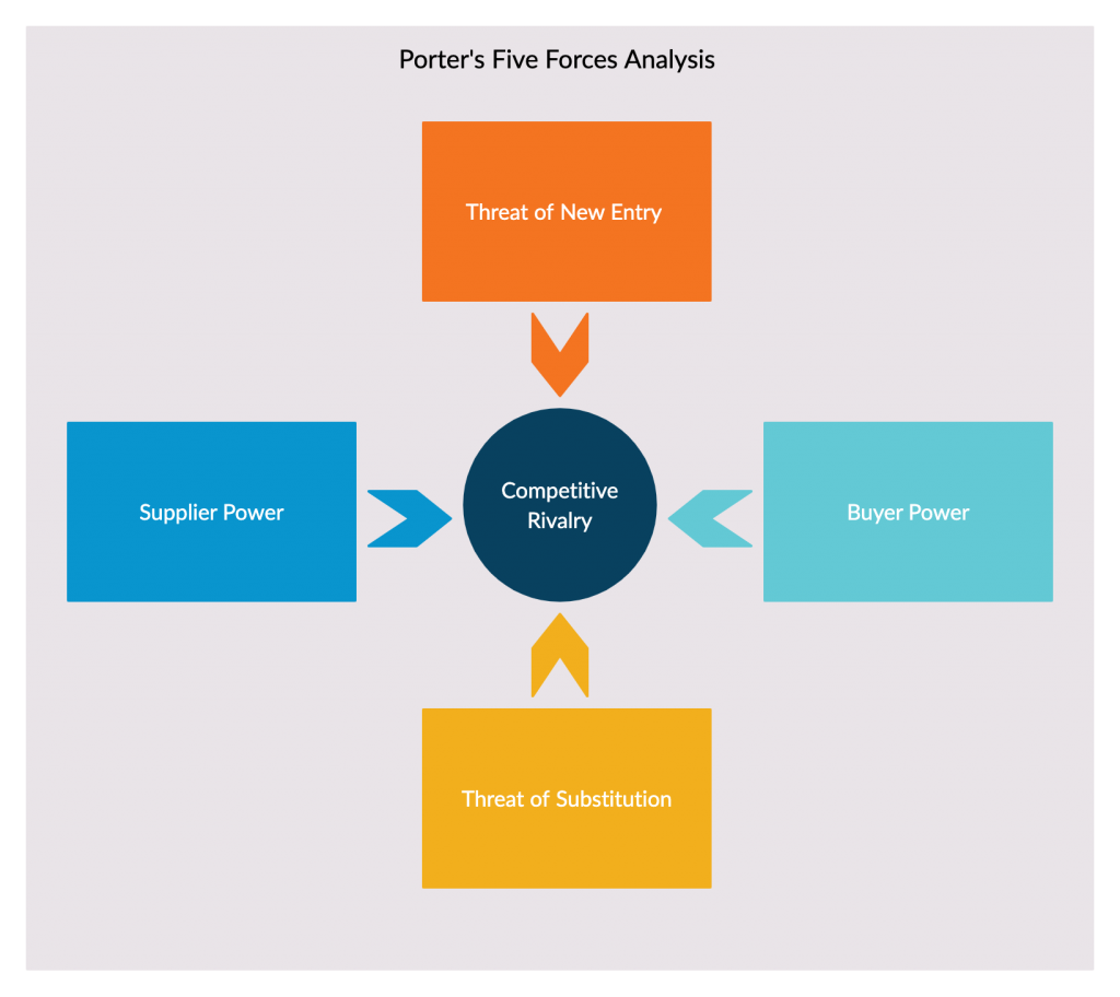 Porter's five forces analysis for strategy frameworks