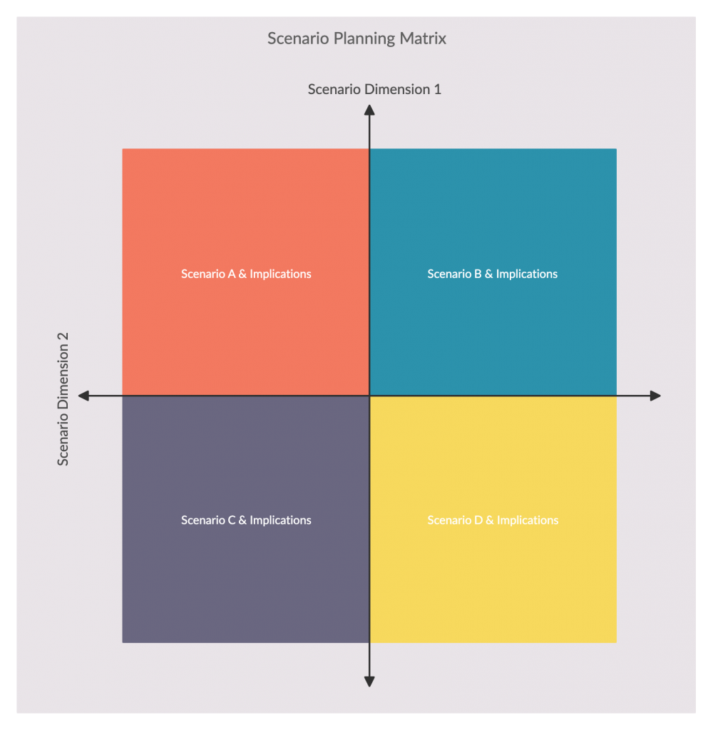 Scenario Planning Matrix Template