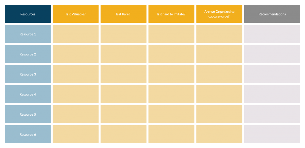 VRIO Analysis Template for Strategy Frameworks