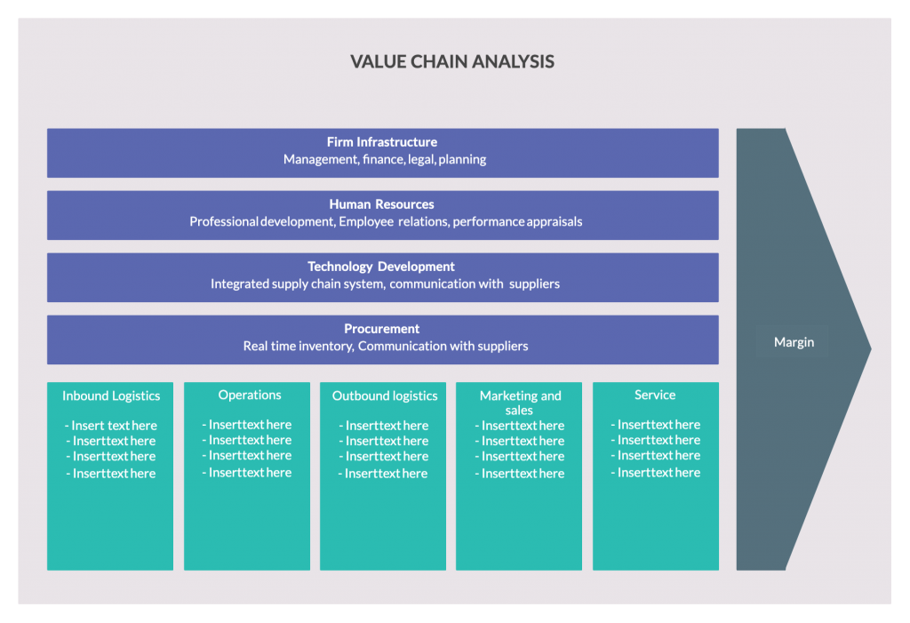 Value Chain Analysis Template for Strategy Frameworks