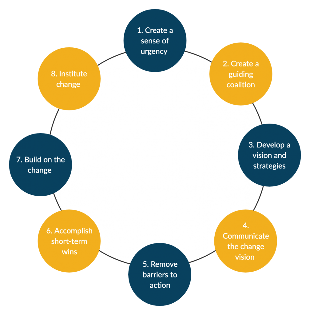Kotters 8 Step Change Model