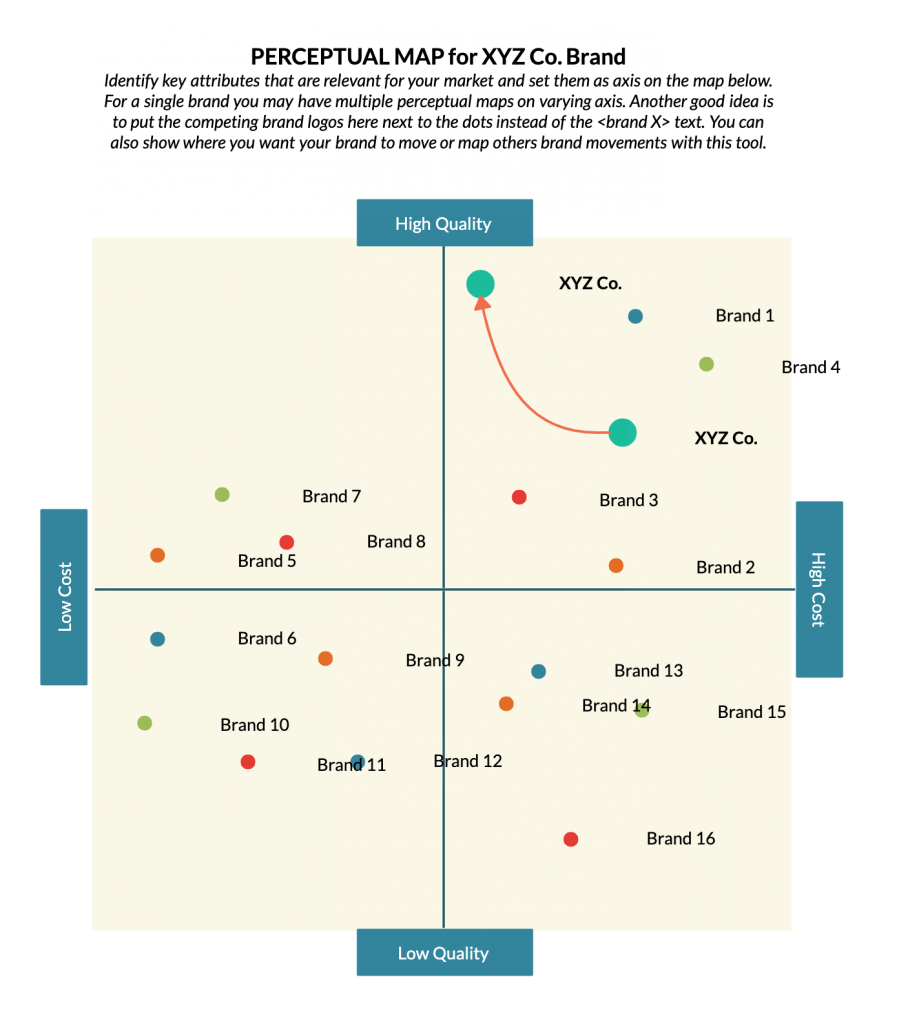Perceptual Map Template for a Go to Market Strategy