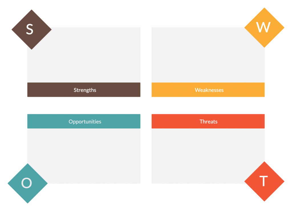 SWOT Analysis Template for Kotters 8 step change model