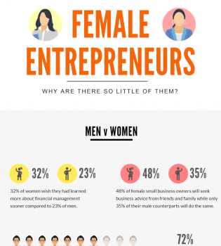 Female Entrepreneurs Inforgraphic
