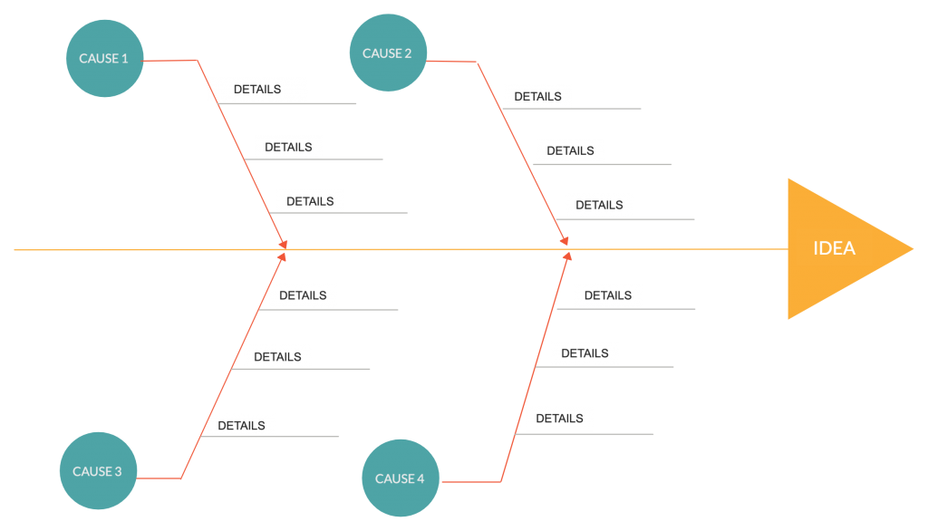 Cause and Effect Diagram for PDCA cycle