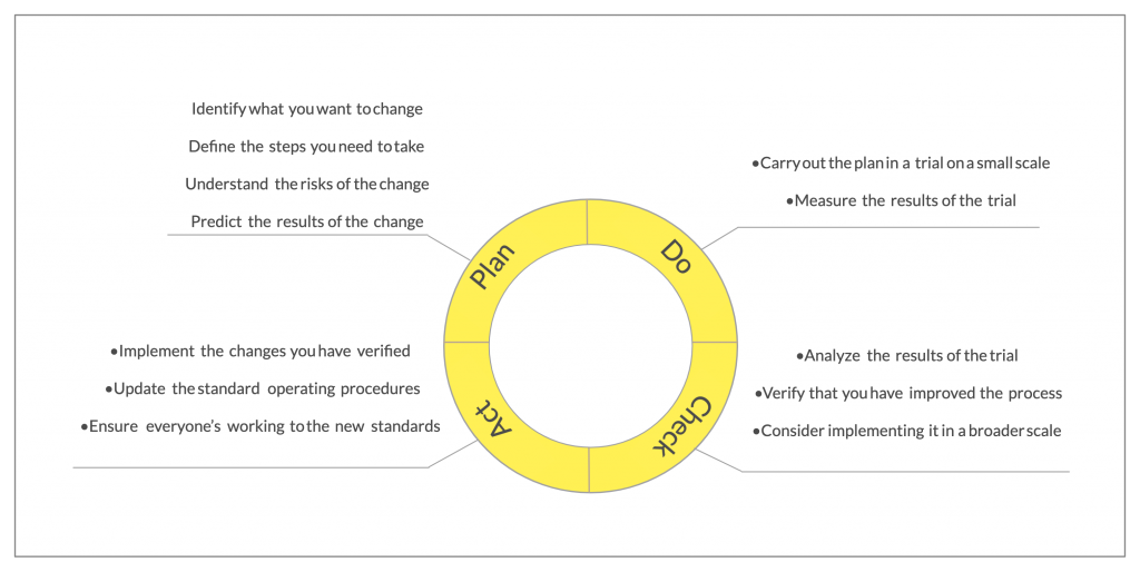 PDCA Cycle Deming Cycle