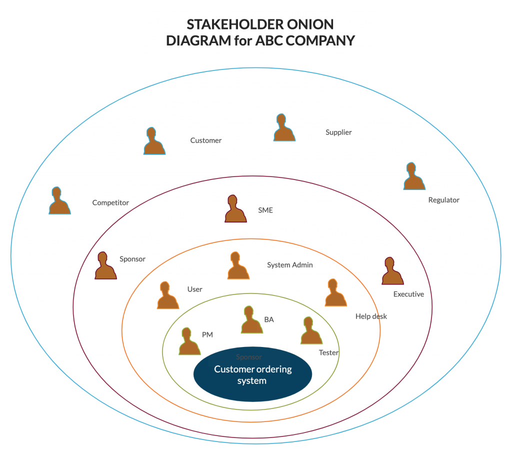 Stakeholder Map Diagram