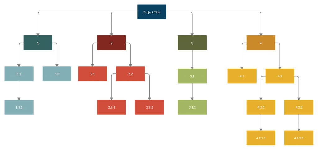 Work Breakdown Structure for Project Management