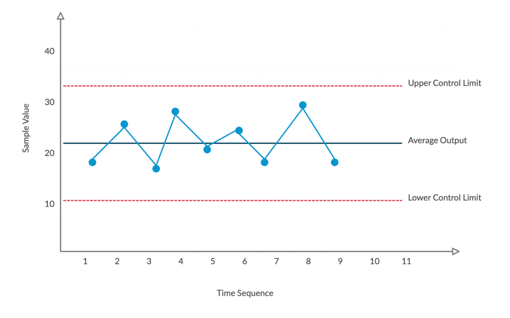 Control Chart Seven Basic Quality Tools