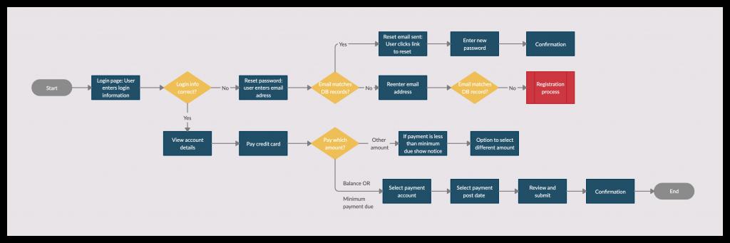 Flow Diagram Example