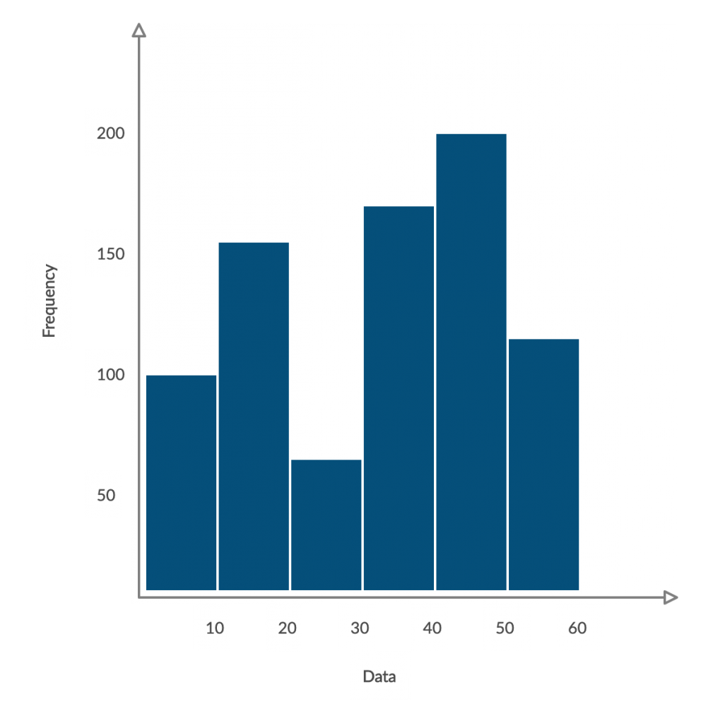 Histogram Example 7 Basic Quality Tools