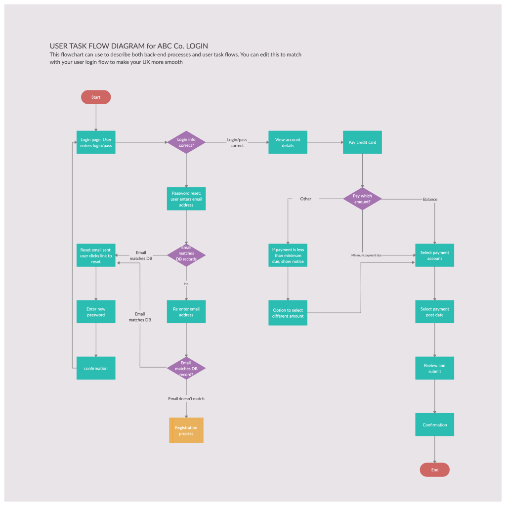 The Ultimate Guide To Making A User Flow Diagram Creately