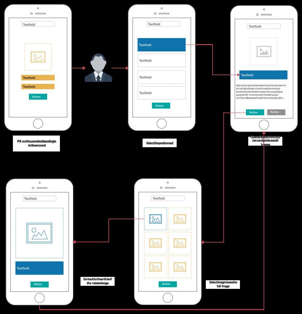 User Flow Wireflow