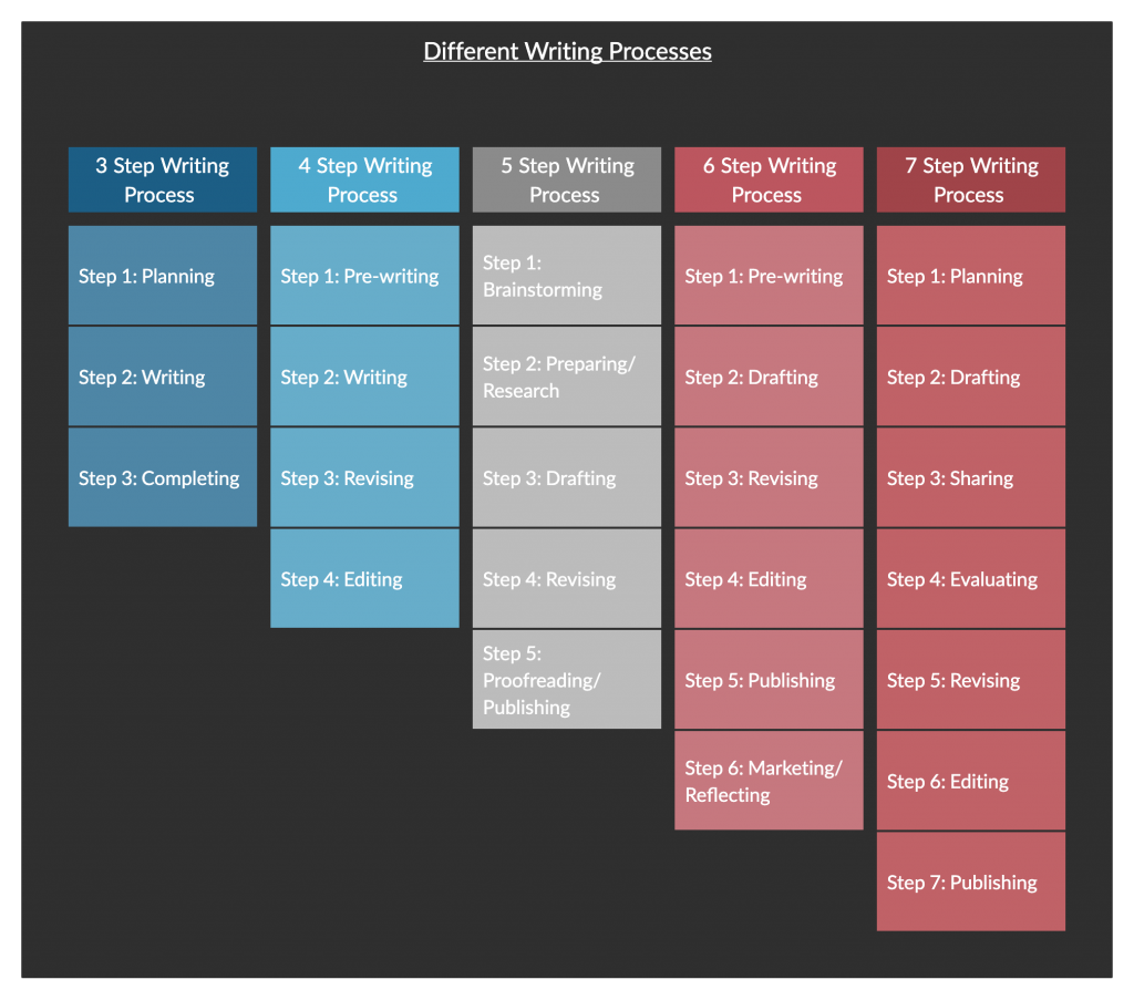 Different Writing Processes