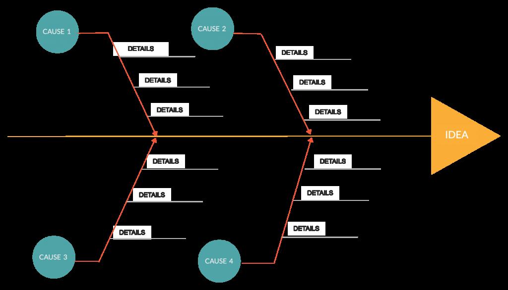 Fishbone Diagram Template for Remote Meetings