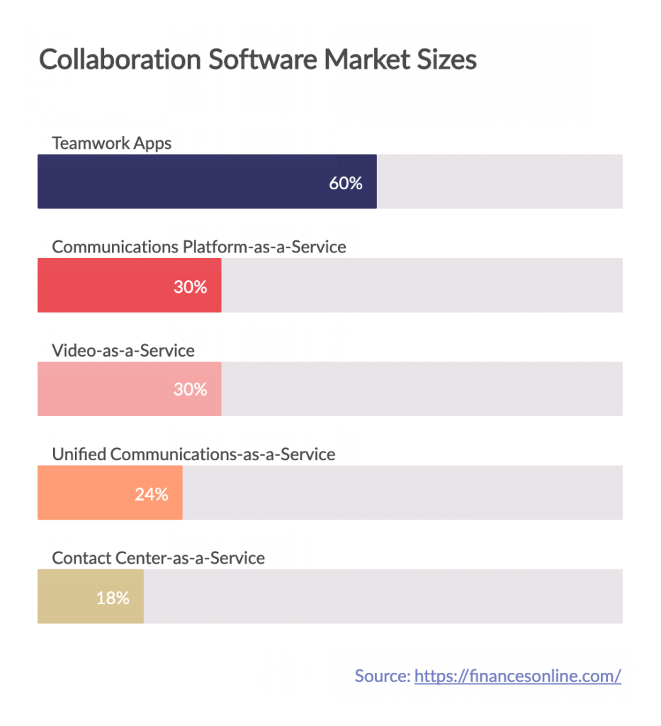Collaboration-SOftware-Market-Sizes-Remote-Collaboration-Tools