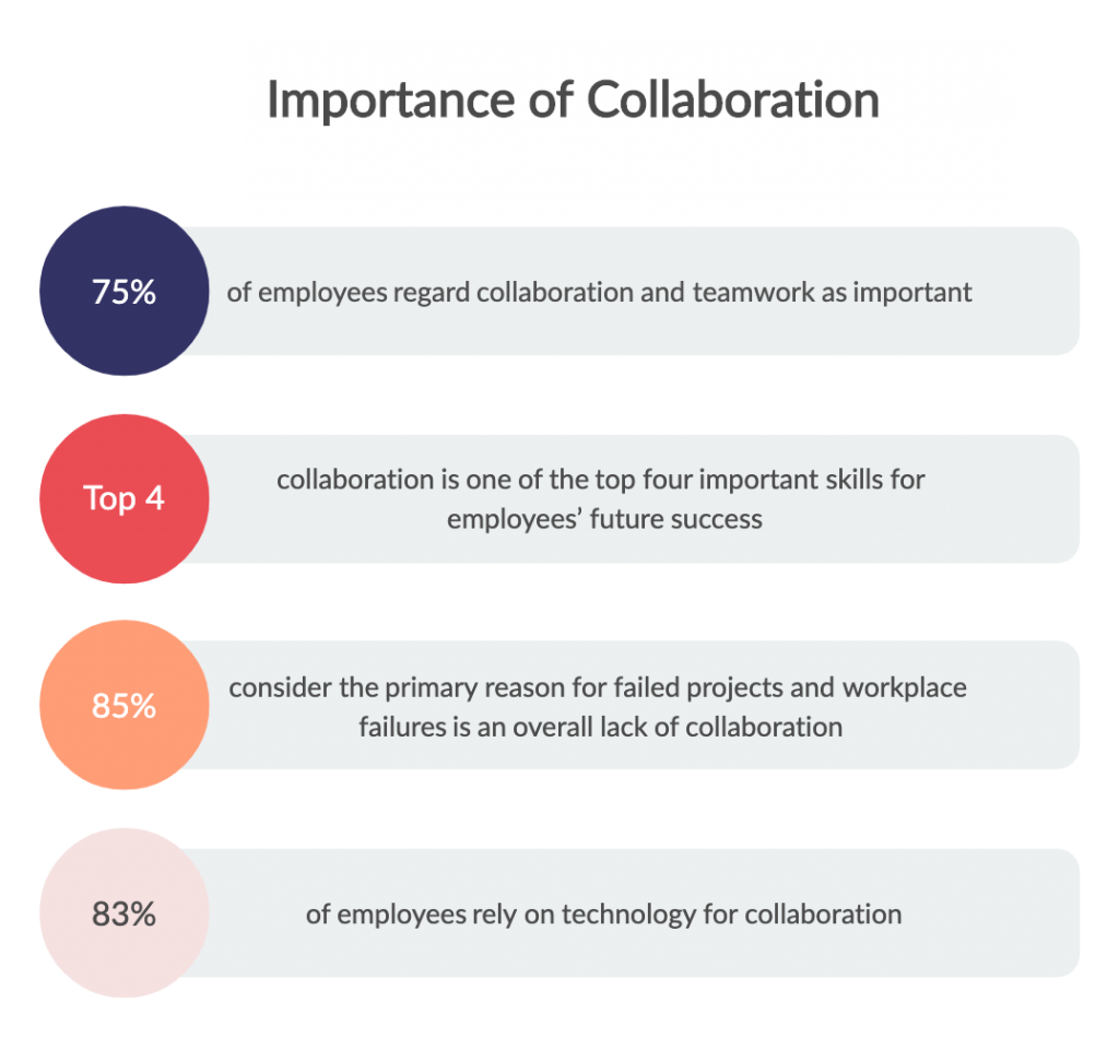 Collaboration-Tools-Statistics-3