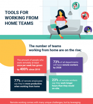 remote working tools infographic