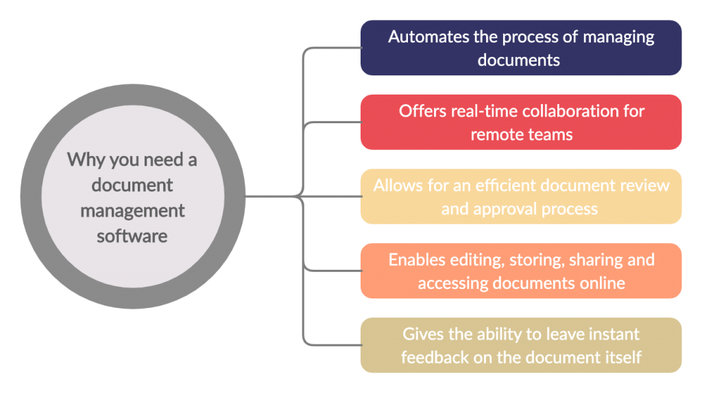 The-Benefits-of-a-Document-Management-Software
