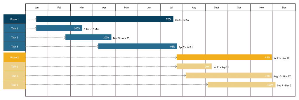 Project Timeline Template for Remote Project Management