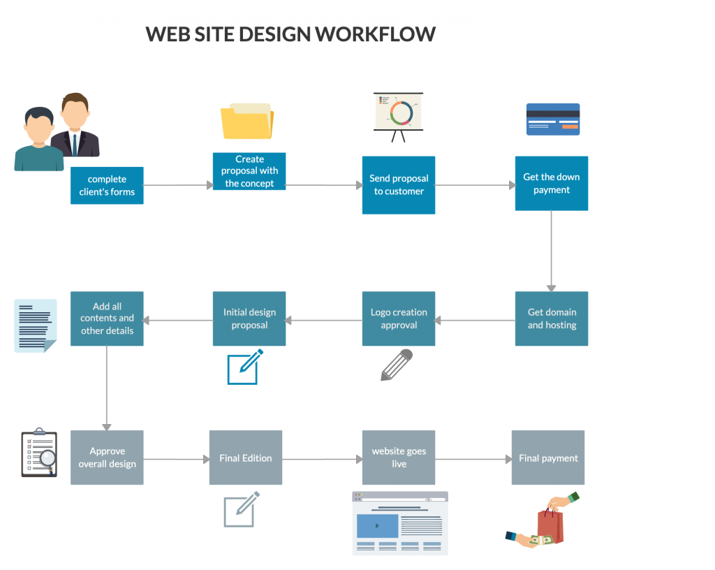 Web Site Design Workflow Diagram