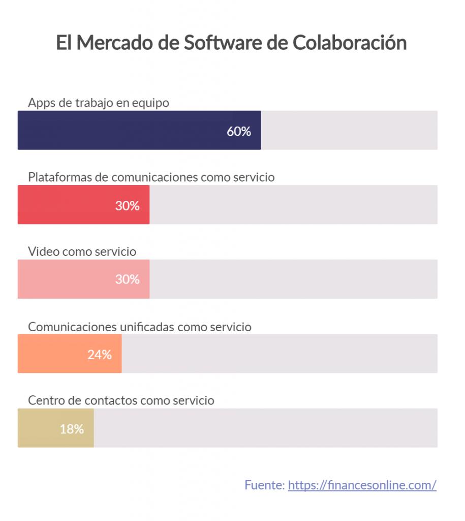 Tamaños de mercado de software de colaboración
