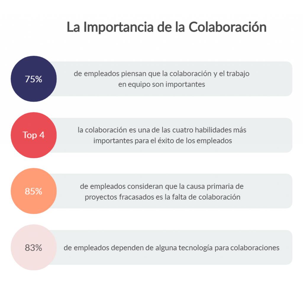 Importancia de la colaboración