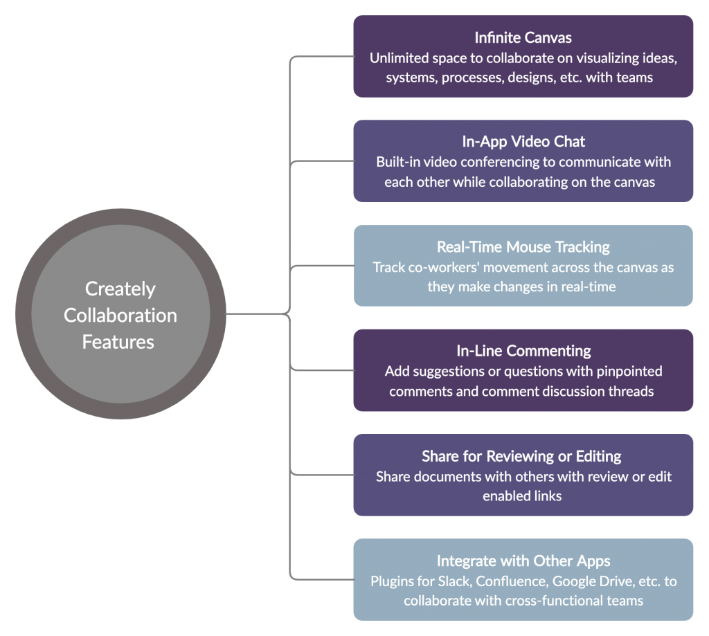 Creately collaboration features