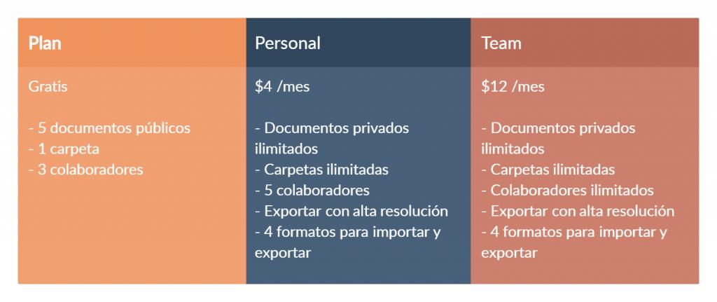 Plan de precios Creately - herramientas de colaboración visual