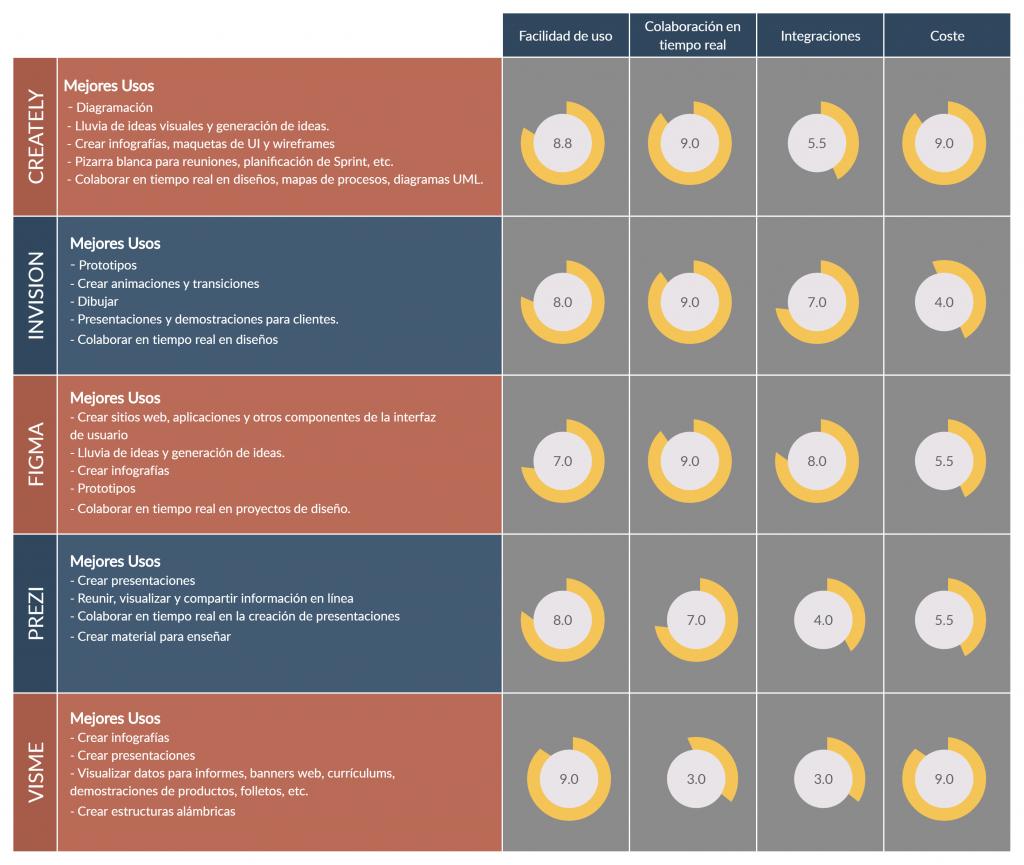 Comparación de productos - herramientas de colaboración visual