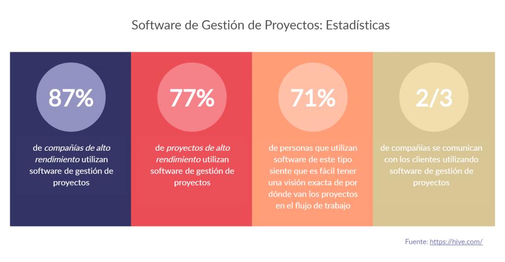 Proyecto-Gestión-Software-Estadísticas-Herramientas de colaboración remota