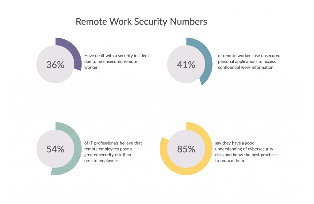 Remote-Work-Security-Stats-cybersecurity tips