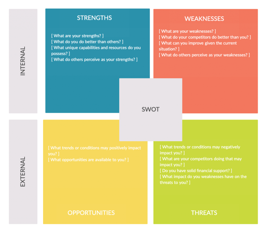 SWOT Analysis Template for online professional development for remote teams
