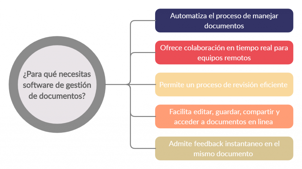 Los beneficios del software de gestión de documentos