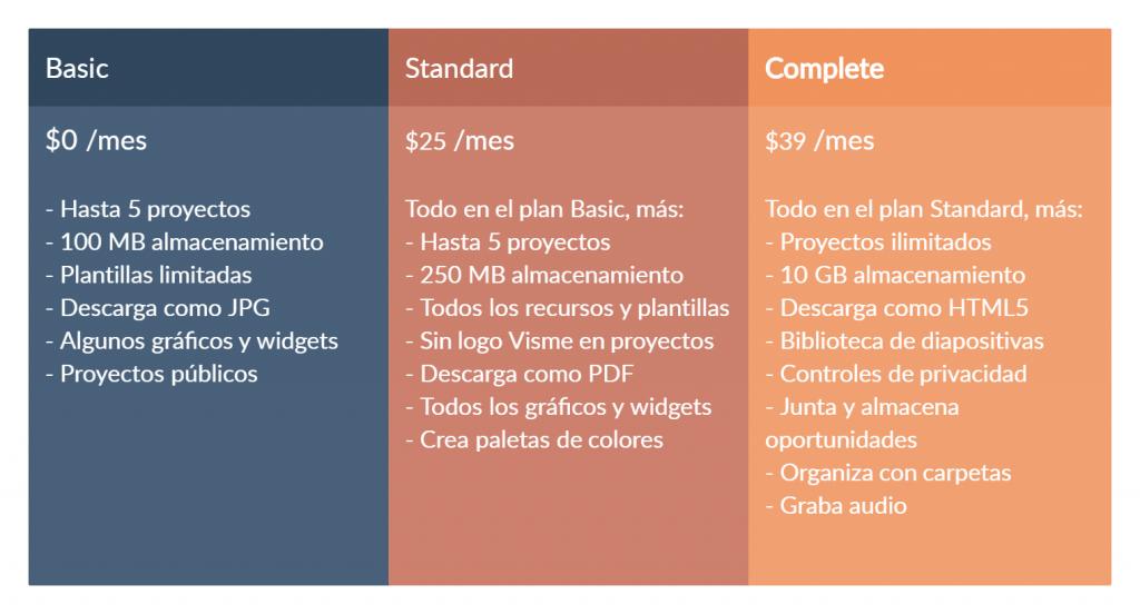 Plan de precios de Visme