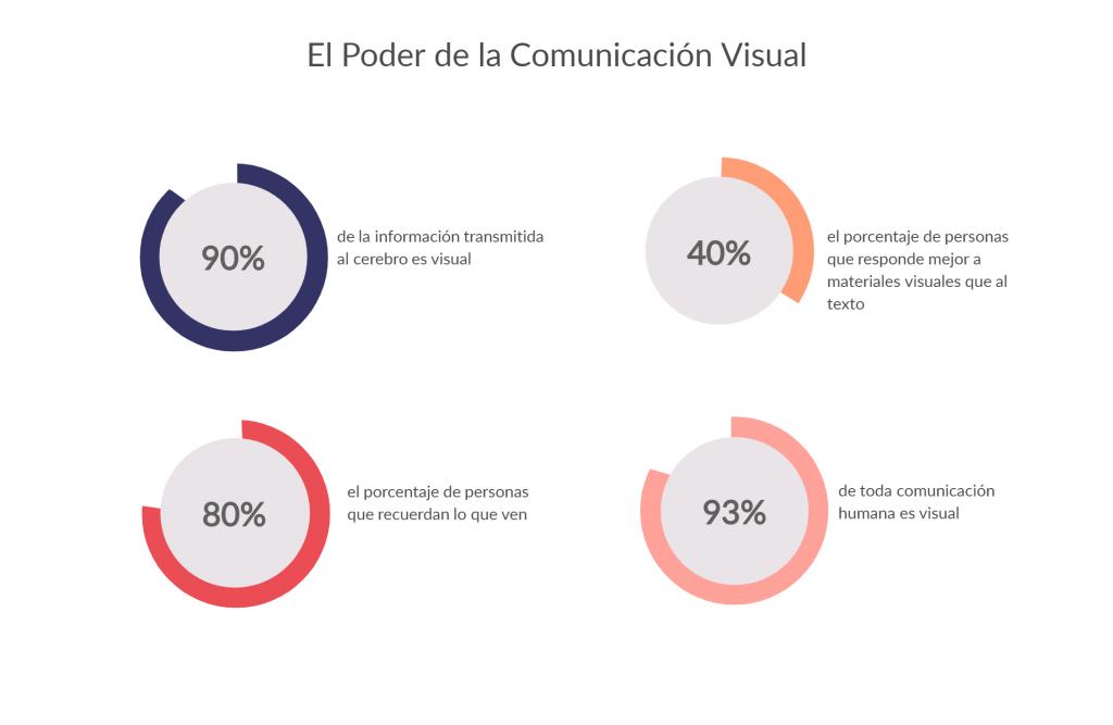 poder de la comunicación visual