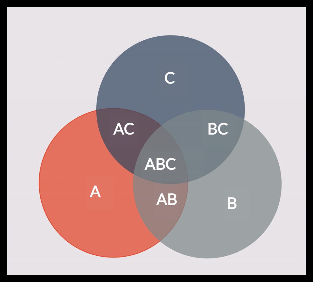 Venn Diagram Template Visual Note Taking