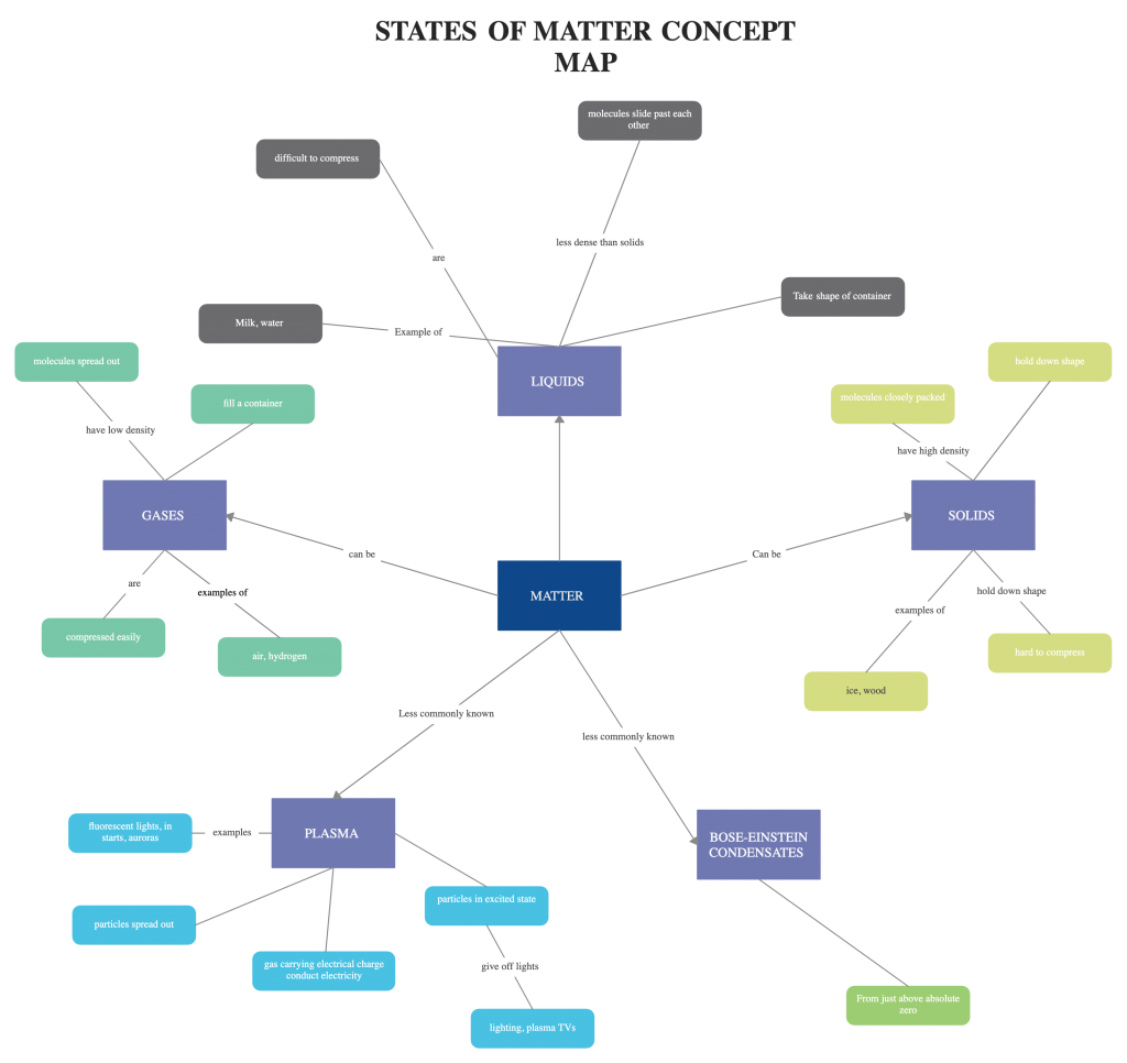 Concept map example for the flipped classroom
