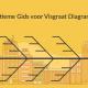 De ultieme gids voor Visgraat diagrammen (Ishikawa / Oorzaak en gevolg)