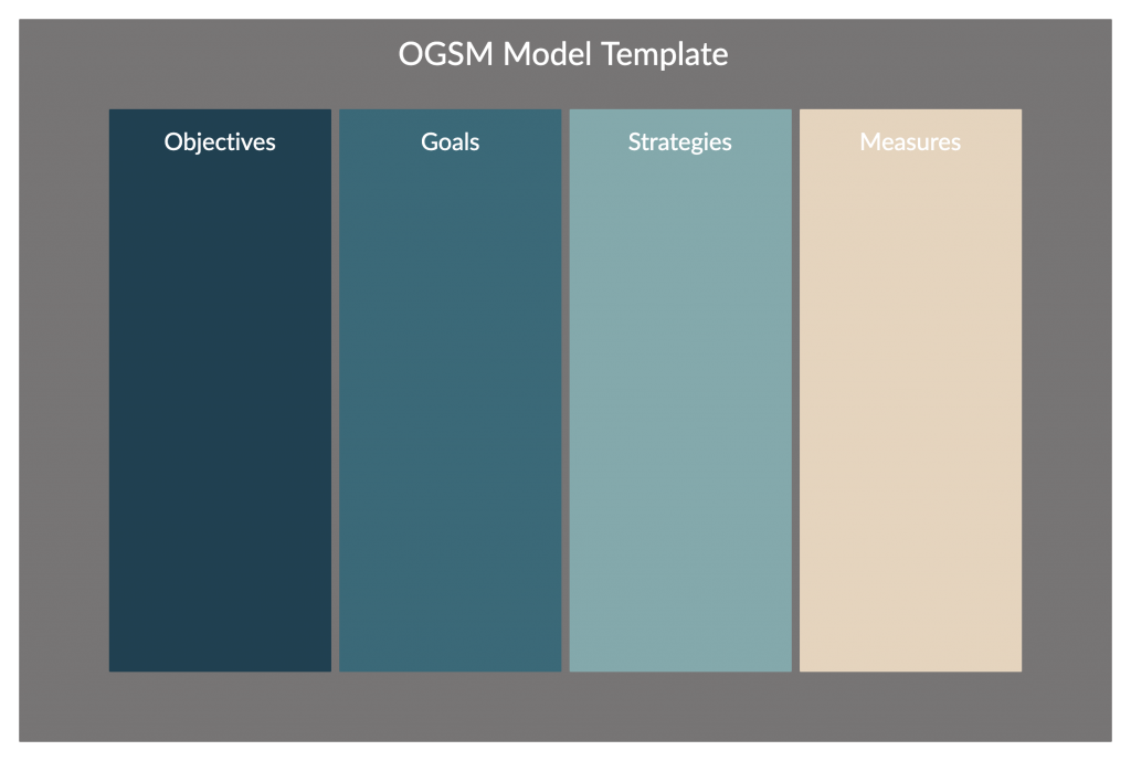 OGSM Template for Virtual Strategic Planning