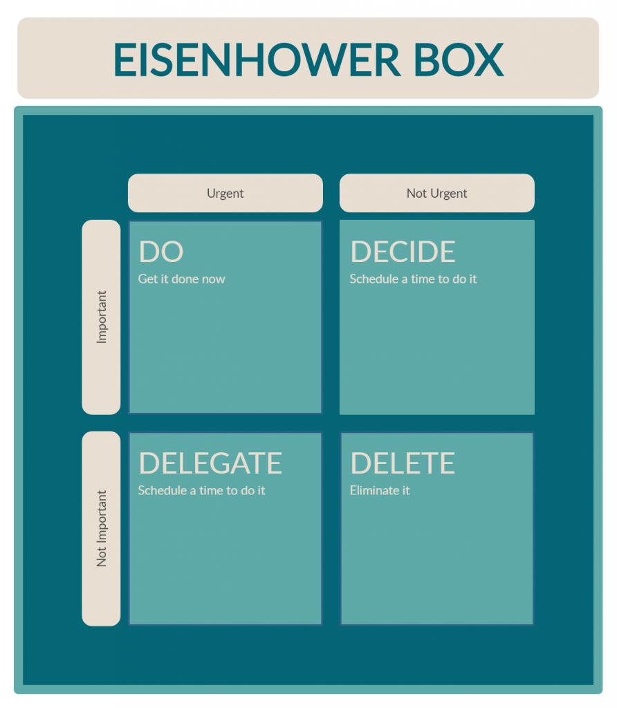 Time Management Tools- Eisenhower Box